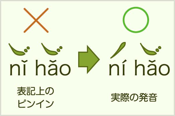 中国語発音講座