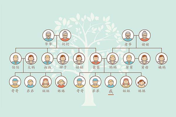 中国語の家族の呼び方