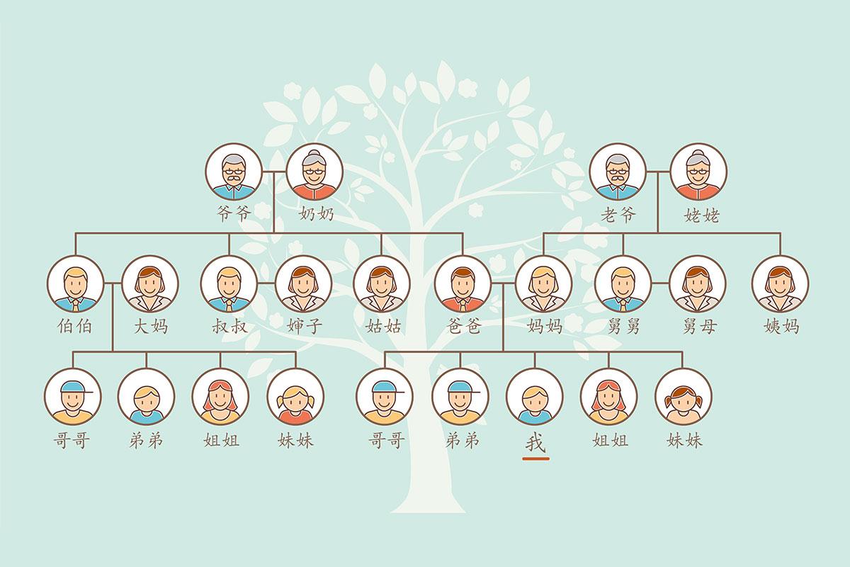 韓国・朝鮮語における、家族間の呼称と、他人に対する自分の家族の表現につい... - Yahoo!知恵袋