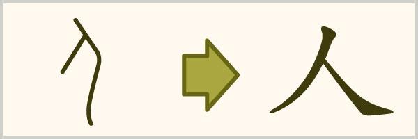 漢字の歴史・成り立ち・種類